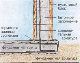 Стены из бетона армирование